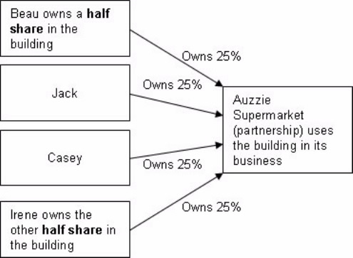 Diagram showing ownership of building and partnership split