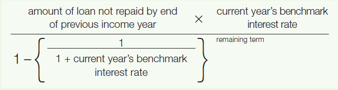 Multiply the amount of the loan not repaid by the end of the previous income year by the current year's benchmark interest rate. Divide the result by (1 minus (1 divided by (1 plus the current year's benchmark interest rate)) to the power of the remaining term).