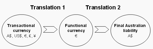 Flow chart showing the functional currency translation rules