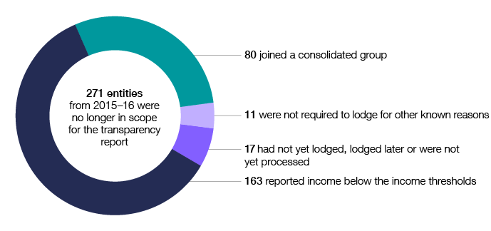 In 2016–17, 271 entities from 2015–16 were no longer in scope for the transparency report. Of these, 163 reported income below the income thresholds, 80 joined a consolidated group, 11 were not required to lodge for other known reasons, and 17 had not yet lodged, lodged late or were not yet processed.