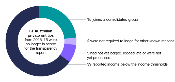In 2016–17, 61 Australian private entities from 2015–16 were no longer in scope for the transparency report. Of these, 39 reported income below the income thresholds, 15 joined a consolidated group, two were not required to lodge for other known reasons, and five had not yet lodged, lodged late or were not yet processed.