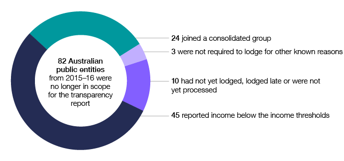 In 2016–17, 82 Australian public entities from 2015–16 were no longer in scope for the transparency report. Of these, 45 reported income below the income thresholds, 24 joined a consolidated group, three were not required to lodge for other known reasons, and 10 had not yet lodged, lodged late or were not yet processed.