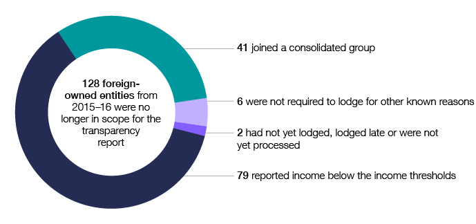 In 2016–17, 128 foreign-owned entities from 2015–16 were no longer in scope for the transparency report. Of these, 79 reported income below the income thresholds, 41 joined a consolidated group, six were not required to lodge for other known reasons, and two had not yet lodged, lodged late or were not yet processed