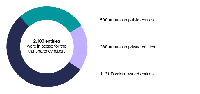 There were 2,109 entities in scope for the transparency report in 2016–17. They include 590 Australian public entities, 388 Australian private entities and 1,131 foreign-owned entities.