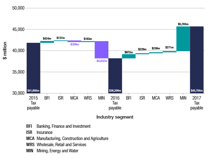 Figure 1 shows the change in tax payable, by new industry segment. Total tax payable by corporate entities in 2015–16 was $38,209 million, compared with $41,856 million in 2014–15. Tax payable increased by $424 million for banking, finance and investment, by $137 million for insurance and $183 million for wholesale, retail and services in 2015–16. Over the same period, tax payable decreased by $359 million for the manufacturing, construction and agriculture segment, and $4,032 million for mining, energy and water.  Total tax payable by corporate entities in 2016–17 was $45,704 million, compared with $38,209 million in 2015–16. Tax payable increased in all industry segments in 2016–17. By $972 million for banking, finance and investment, $220 million for insurance, $238 million for manufacturing, construction and agriculture, $271 million for wholesale, retail and services and $5,793 million for mining, energy and water.