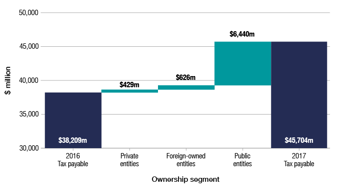 Total tax payable by corporate entities in 2016–17 was $45,704 million, compared with $38,209 million in 2015–16. Tax payable increased in all ownership segments in 2016–17; by $429 million for Australian private entities, $626 million for foreign-owned entities and $6,440 million for Australian public entities.