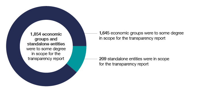 1,854 economic groups and standalone entities were to some degree in scope for the transparency report in 2016–17, comprising 1,645 economic groups and 209 standalone entities.