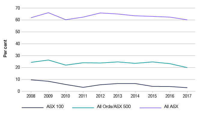 This figure demonstrates that even Australia's largest companies can report losses from year to year, and that the observed rates of loss-making are broadly consistent over time. The proportion of ASX 500 companies reporting a current-year net loss has ranged between 20–30% over the past ten years (2008–2017).