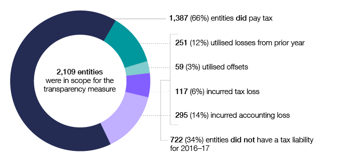 Of the 2,109 entities in scope for the transparency report in 2016–17, 1,387 (66%) had a tax liability and 722 (34%) did not. Among those that did not have a tax liability in 2016–17, 251 (12%) utilised losses from prior years, 59 (3%) utilised offsets, 117 (6%) incurred a tax loss and 295 (14%) incurred an accounting loss.