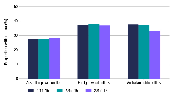 This graph shows the proportion of entities with nil tax payable in 2016–17 as compared to 2015–16 and 2014–15, by ownership segment (private, foreign-owned and Australian public). The percentages have remained broadly stable, with the exception of Australian public entities having fallen in 2016–17.