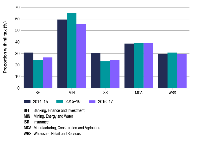 This graph shows the proportion of entities with nil tax payable in 2016–17 as compared to 2015–16 and 2014–15, by industry segment (banking, finance and investment; mining, energy and water; insurance; manufacturing, construction and agriculture; and wholesale, retail and services). In 2016–17, the mining, energy and water segment had the highest proportion of entities with nil tax payable at around 55%, while the banking, finance and investment and insurance segments had the lowest at around 25%.