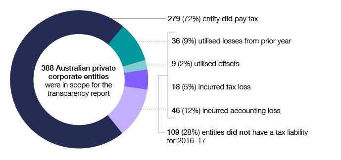 Of the 388 Australian private corporate entities in scope for the transparency report in 2016–17, 279 (72%) had a tax liability and 109 (28%) did not. Among those that did not have a tax liability, 36 (9%) utilised losses from prior years, nine (2%) utilised offsets, 18 (5%) incurred a tax loss and 46 (12%) incurred an accounting loss.