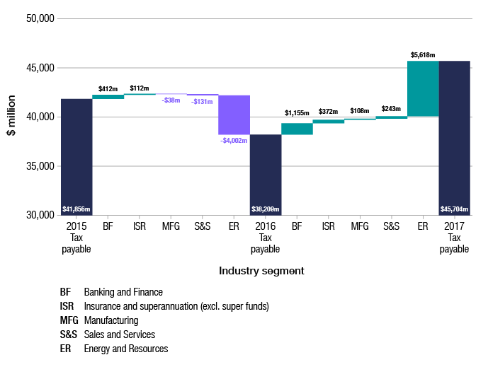 Figure 2 shows the change in tax payable, by old industry segment. Total tax payable by corporate entities in 2015–16 was $38,209 million, compared with $41,856 million in 2014–15. Tax payable increased by $412 million for banking and finance, and $112 million for insurance in 2015–16. Over the same period, tax payable decreased by $38 million for the manufacturing segment, $131 million for sales and service and $4,002 million for energy and resources.  Total tax payable by corporate entities in 2016–17 was $45,704 million, compared with $38,209 million in 2015–16. Tax payable increased in all industry segments in 2016–17; by $1,155 million for banking and finance, $372 million for insurance and superannuation (excluding super funds), $108 million for manufacturing, $243 million for sales and services and by $5,618 million for energy and resources.