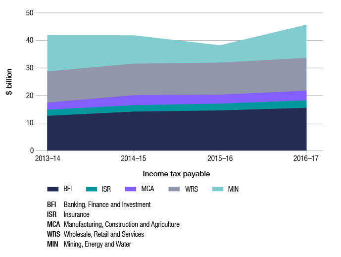 Like in Figure 3, this graph shows the trend in tax payable across the four years of 2013–14 to 2016–17, but in the form of an area graph. The data is broken down by industry segment (banking, finance and investment; mining, energy and water; insurance and superannuation (excluding super funds); manufacturing, construction and agriculture; and wholesale, retail and services).