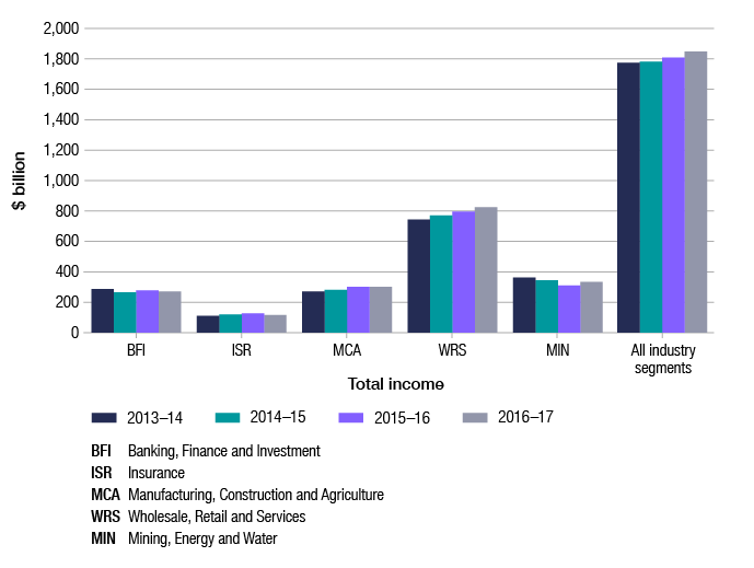 This column graph shows the trend of total income across the four years of 2013–14 to 2016–17, by industry segment (banking, finance and investment; mining, energy and water; insurance; manufacturing, construction and agriculture; and wholesale, retail and services). With the exception of the mining, energy and water segment which dropped in 2015–16 before increasing again in 2016–17, the total income across industry segments has remained broadly stable. This graph also shows that across all industry segments there was an overall increase in total income each year.
