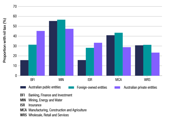 This graph shows the proportion of entities with nil tax payable in 2016–17, by ownership and the new industry segment (banking, finance and investment; mining, energy and water; insurance; manufacturing, construction and agriculture; and wholesale, retail and services). Entities with nil tax payable vary across ownership and industry segments; however the mining, energy and water segment makes up a large proportion, with an average of 53% of nil tax entities across each ownership segment.