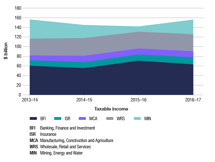 Like in Figure 7, this graph shows the trend in taxable income across the four years of 2013–14 to 2016–17, but in the form of an area graph. The data is broken down by industry segment (banking, finance and investment; mining, energy and water; insurance; manufacturing, construction and agriculture; and wholesale, retail and services).