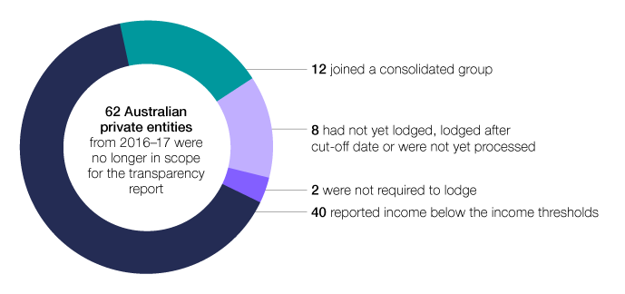 In 2017–18, 62 Australian private entities from 2016–17 were no longer in scope for the transparency report. Of these, 40 reported income below the income thresholds, 12 joined a consolidated group, eight had not yet lodged, lodged late or were not yet processed and two were not required to lodge for other known reasons.