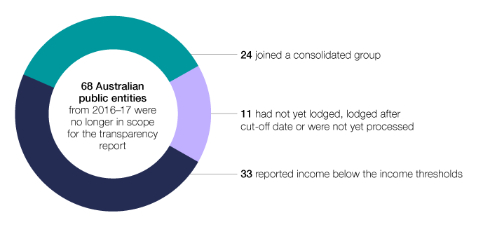 In 2017–18, 68 Australian public entities from 2016–17 were no longer in scope for the transparency report. Of these, 33 reported income below the income thresholds, 24 joined a consolidated group, and 11 had not yet lodged, lodged late or were not yet processed.