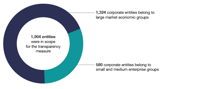 This graph shows the number of entities in scope for the corporate transparency population in 2014–15, broken down by economic group.