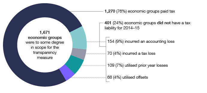 This graph shows tax outcomes for economic groups (those groups may include one or more of the individual entities in the transparency population). It segments the economic groups into those that paid tax, those that had no tax liability and those that used losses or offsets.