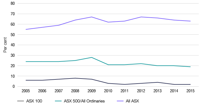 This graph shows the proportion of companies with reported NET loss, by ASX population from 2005 to 2015.