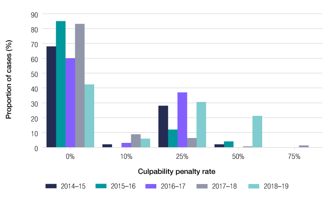Graph displays only a very small proportion of cases have culpability penalty rates applied and those rates are most often only 25 per cent. During the 2018–19 income year, 42 per cent of cases resulted in a zero penalty rate, 6 per cent of cases had a 10 per cent penalty rate, 31 per cent of cases had a 25 per cent penalty rate and 21 per cent of cases had a 50 per cent penalty rate.