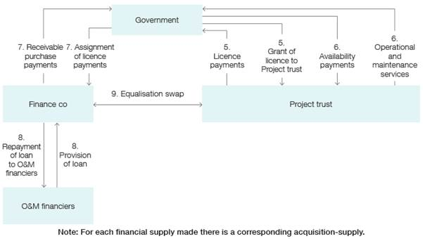 This diagram depicts how a typical investor structure would look like for a PPP.