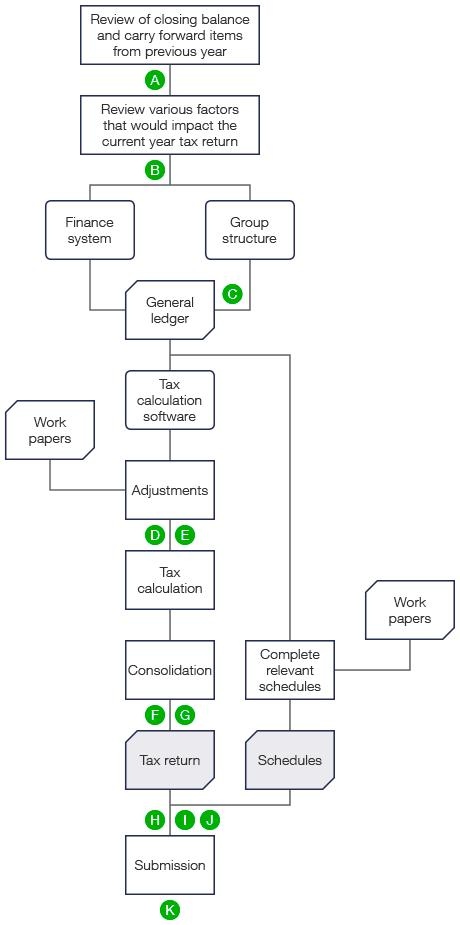 The tax return process (described above) presented as a flowchart.