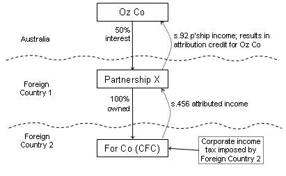 Oz Co Pty Ltd, a Part X Australian resident, has a 50% interest in partnership X formed in Foreign Country 1. Partnership X wholly owns For Co, a company that is resident in Foreign Country 2. For Co is a CFC for Australian tax purposes. During the income year, For Co pays income tax under the laws of Country 2. As partnership X is a partnership for Australian income tax purposes, Oz Co's assessable income will include its share of the partnership's net income, calculated as if it were an Australian resident. As For Co is a CFC and partnership X is an attributable taxpayer by virtue of its being an Australian partnership for the purposes of Part X of the ITAA 1936, the partnership net income includes attributed income under section 456 of the ITAA 1936. In calculating For Co's attributed income, a notional allowable deduction is allowed for the foreign income tax paid. However, the foreign income tax paid by For Co does not count towards Oz Co's foreign income tax offset for the relevant income year because Oz Co is not treated, pursuant to section 770-135 of the ITAA 1997, as having paid the foreign income tax for the purposes of subsection 770-10(1) of the ITAA 1997.