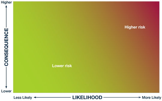 A graphic representation of the preceding text. Risk is shown as increasing according to the consequence and likelihood of non-compliance.