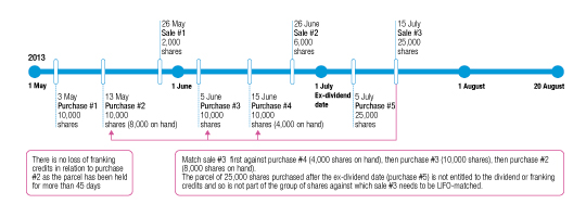 Timeline Step 2: Apply the LIFO method to the parcel of shares in sale #3 (sold after the ex-dividend date).