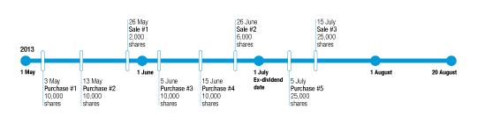 Timeline of Step 1: Determine the group of shares on hand as at the ex-dividend date. The pre ex-dividend date sales are grouped and matched on a last-in, first-out basis.