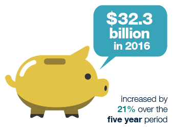 Showing contributions to SMSFs increased by 21% over the five years to $32.3 billion in 2016