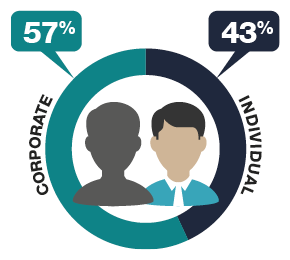 Showing 57% of SMSFs have a corporate trustee and 43% have an individual trustee in 2017