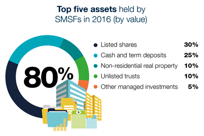 Showing the top five assets held by SMSFs in 2016 (by value) - 80% of all SMSF assets comprised: Listed shares 30%, cash and term deposits 25%, non-residential real property 10%, unlisted trusts 10%, other managed investments 5%
