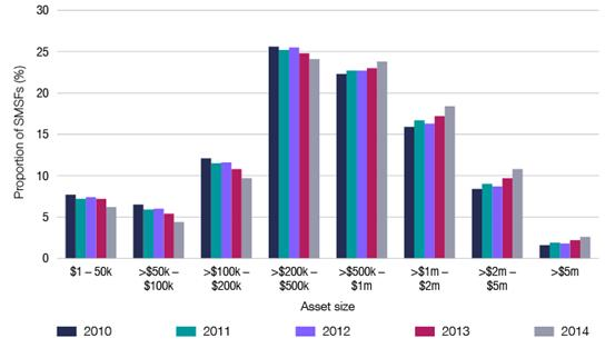 SMSF asset sizes, 2010–2014