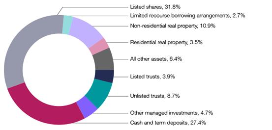 2014 SMSF asset allocation