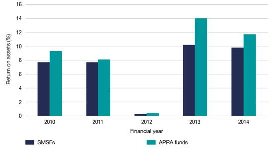 Average return on assets for SMSFs and APRA funds