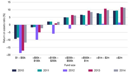 SMSF return on assets, by fund size