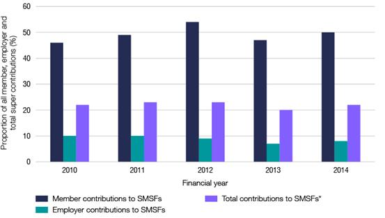 Contributions to SMSFs as a percentage of total Australian super contributions (for member, employer, and total)