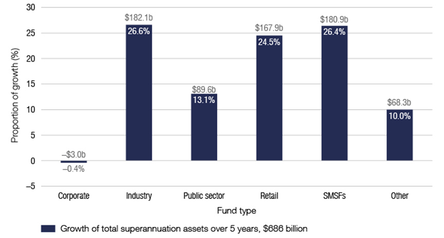Proportion of five-year total superannuation asset growth, by fund type