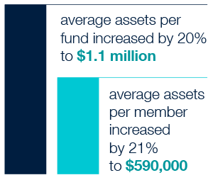 In 2015, the average assets of SMSFs reached $1.1 million, a growth of 20% over five years. Average assets per member were $590,000, the highest over five years.
