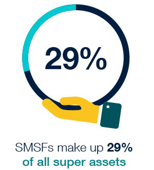SMSFs make up 99.6% of the number of funds and 29% of the $2.1 trillion total superannuation assets as at 30 June 2016.