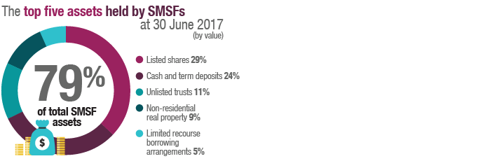 SMSF_asset_allocation