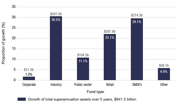 Bar graph showing proportion of growth of superannuation by fund type from 2012–2017. Growth of total superannuation assets over five years is $941.5 billion comprising: corporate 1.2% or $11.5b, industry 30.5% or $287.5b, public sector 11.1% or $104.3b, retail 22.1% or $207.8b, SMSFs 29.1% or $274.3b, and other 6% or $56.1b
