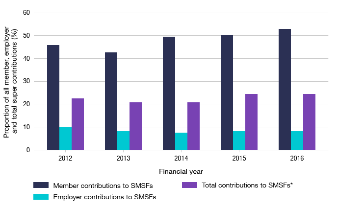 Bar graph showing the proportion of all member, employer and total Australian super contributions made to SMSFs from 2012 to 2016.