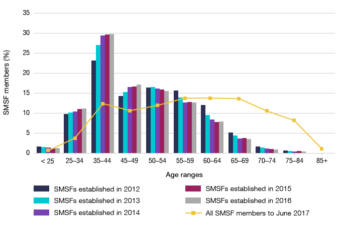 Bar graph showing the proportion of SMSF members by age range, by SMSF year of establishment from 2012 to 2016. Line graph showing percentage of all SMSF members to June 2017, by age ranges.