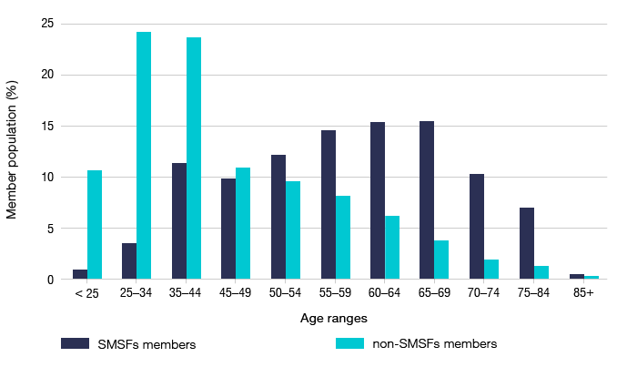 Bar graph showing membership population percentage by age ranges for SMSF members and non-SMSF members.