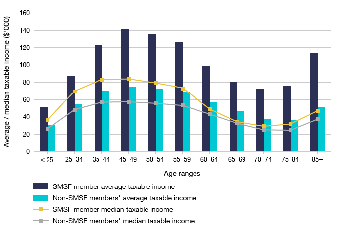 Bar graph showing the average and  taxable income ($ thousands) by age ranges  for SMSF members and non-SMSF members. Line graph showing the median taxable income ($ thousands) by age ranges for SMSF members and non-SMSF members.